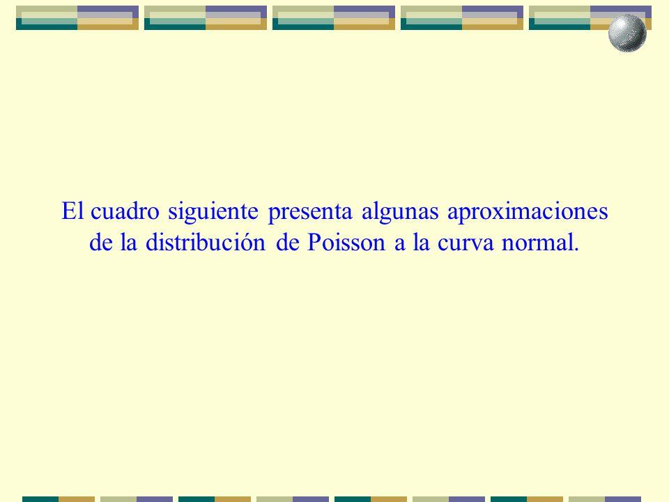El cuadro siguiente presenta algunas aproximaciones de la distribución de Poisson a la curva normal.