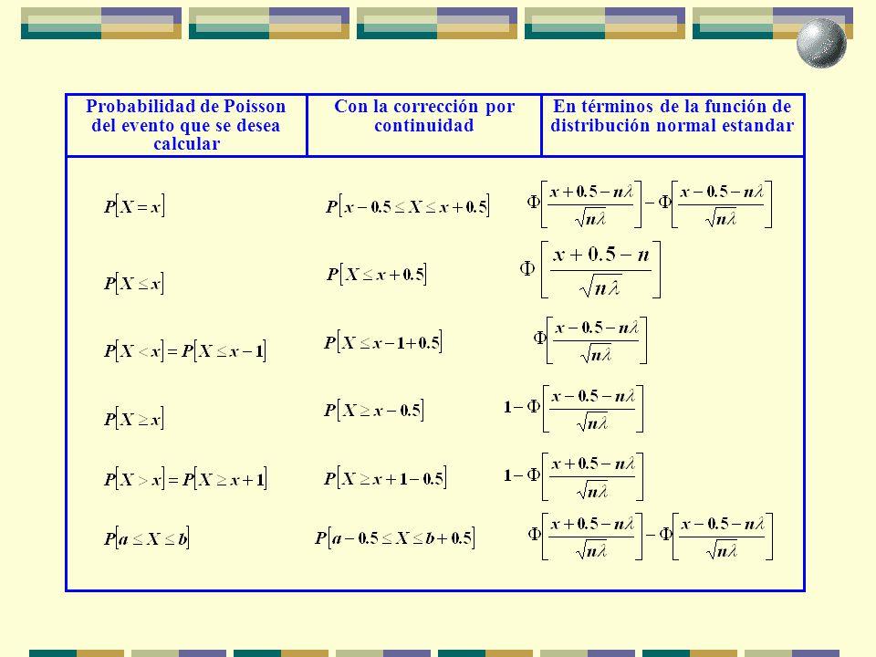 Probabilidad de Poisson del evento que se desea calcular
