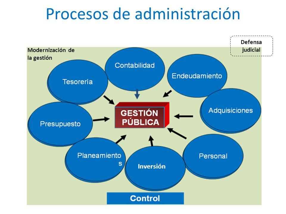 Procesos de administración