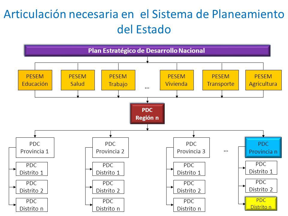 Articulación necesaria en el Sistema de Planeamiento del Estado