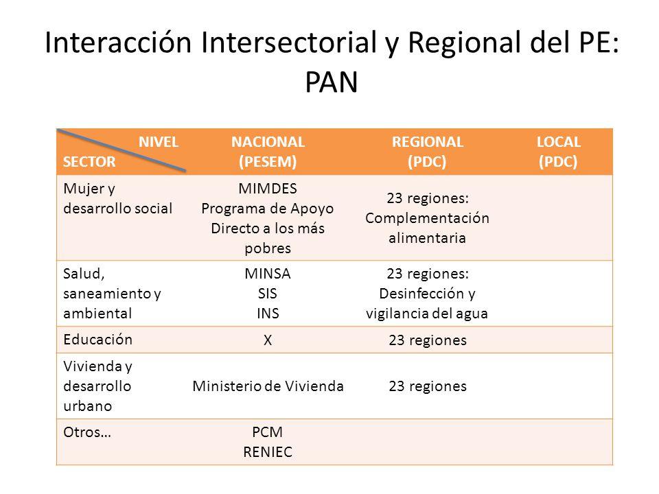 Interacción Intersectorial y Regional del PE: PAN