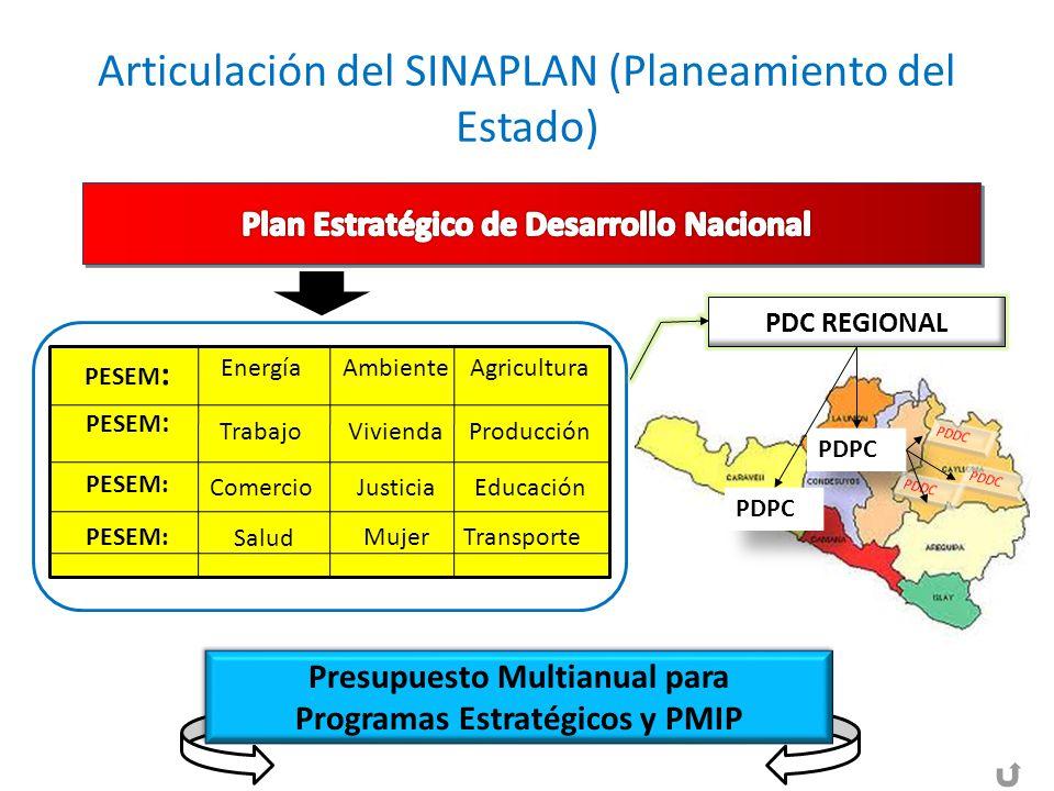 Articulación del SINAPLAN (Planeamiento del Estado)