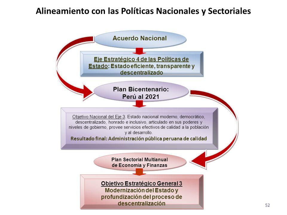Alineamiento con las Políticas Nacionales y Sectoriales