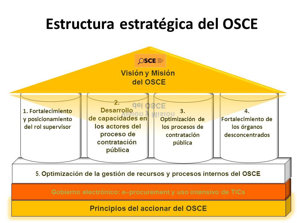 Estructura estratégica del OSCE