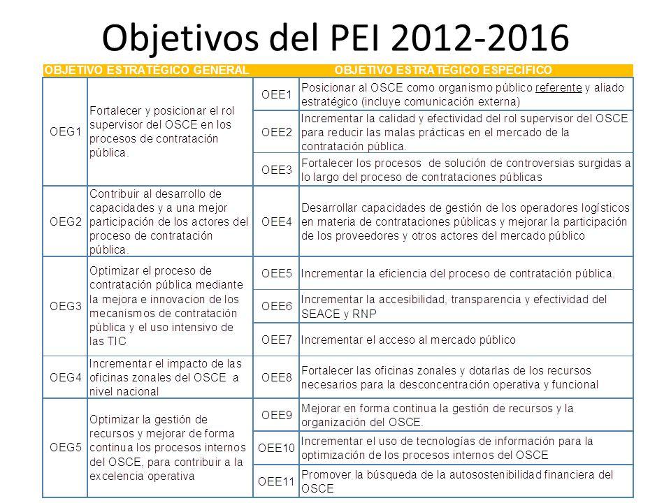 Objetivos del PEI 2012-2016