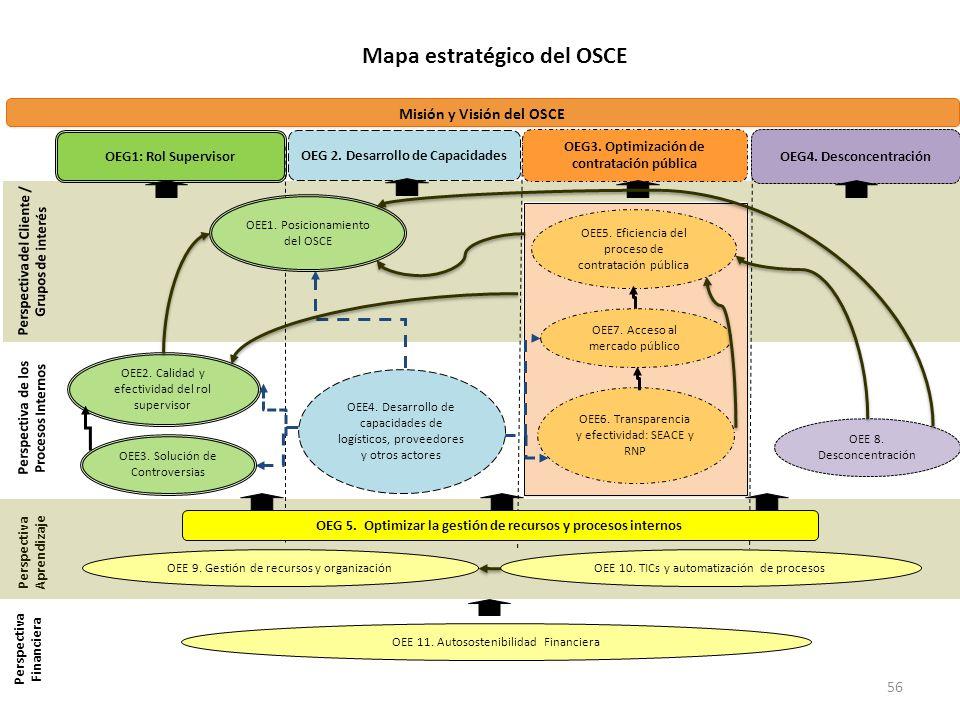 Mapa estratégico del OSCE