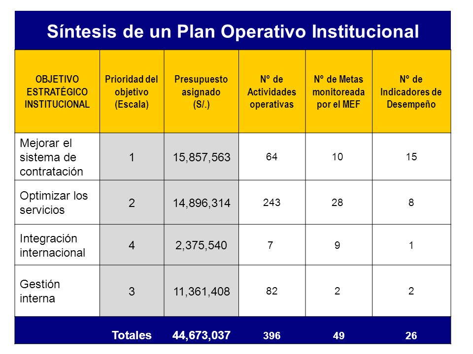 Síntesis de un Plan Operativo Institucional