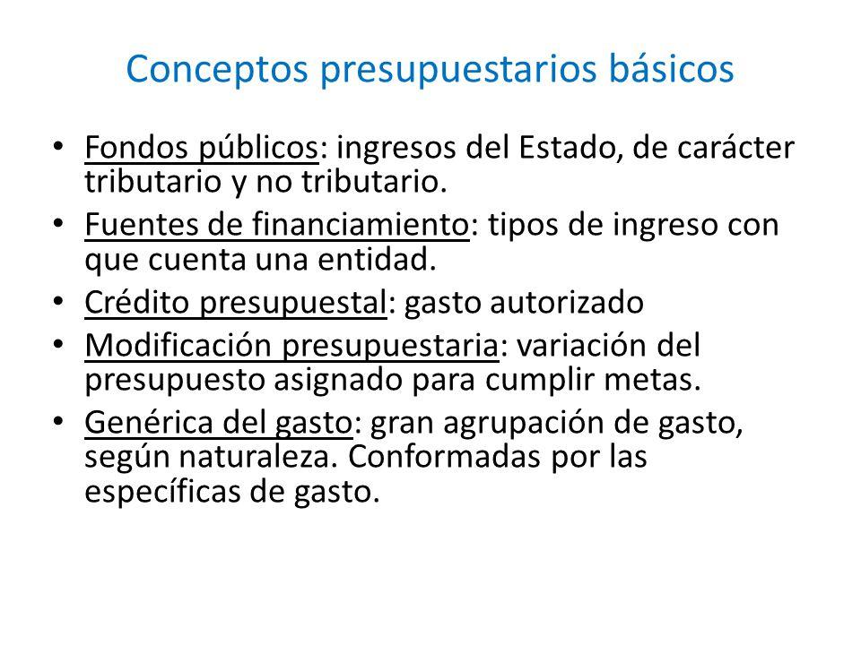 Conceptos presupuestarios básicos