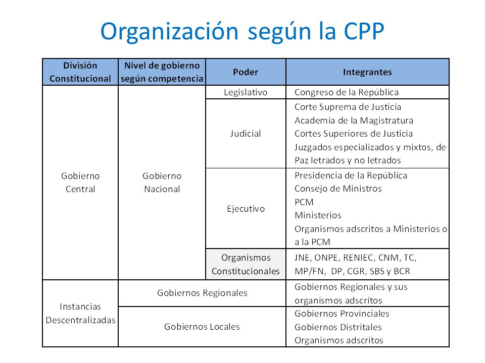 Organización según la CPP