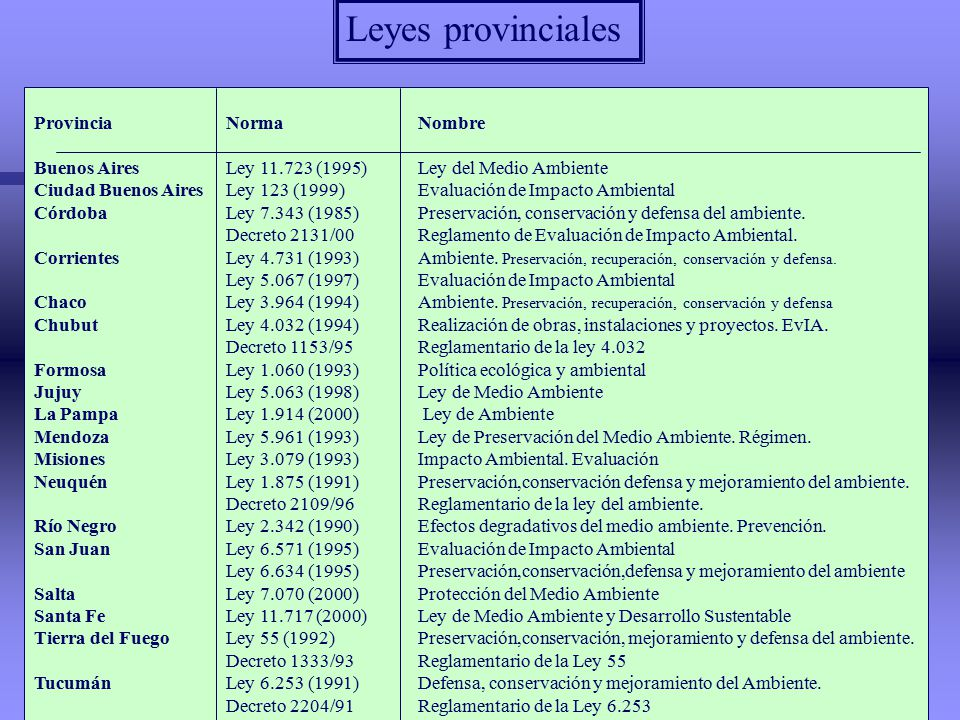 Leyes provinciales Provincia Norma Nombre