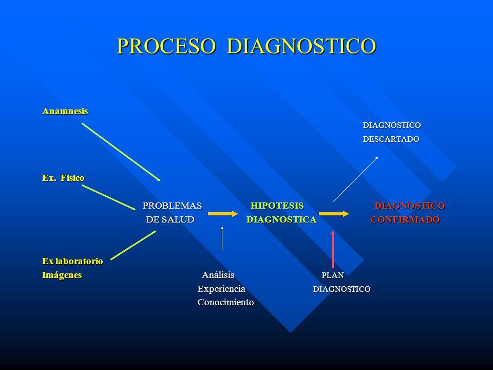 PROCESO DIAGNOSTICO Anamnesis DIAGNOSTICO DESCARTADO Ex. Fisico