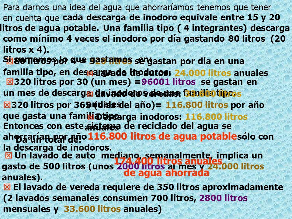 116.800 litros de agua potable 174.400 litros anuales de agua ahorrada