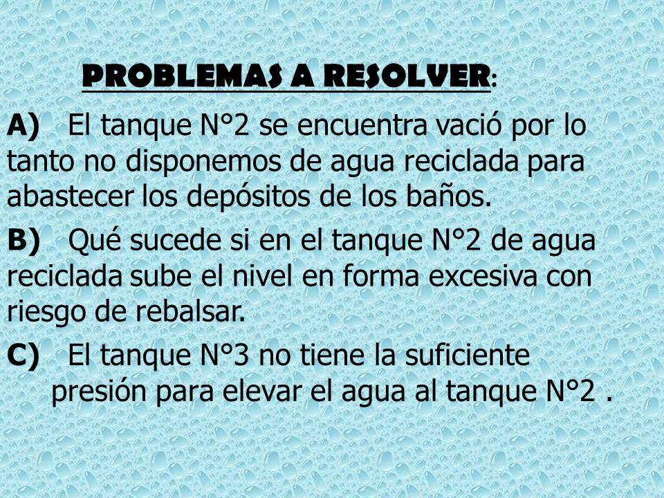 PROBLEMAS A RESOLVER: A) El tanque N°2 se encuentra vació por lo tanto no disponemos de agua reciclada para abastecer los depósitos de los baños.