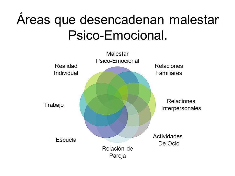 Áreas que desencadenan malestar Psico-Emocional.