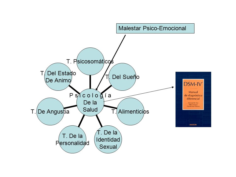 Malestar Psico-Emocional