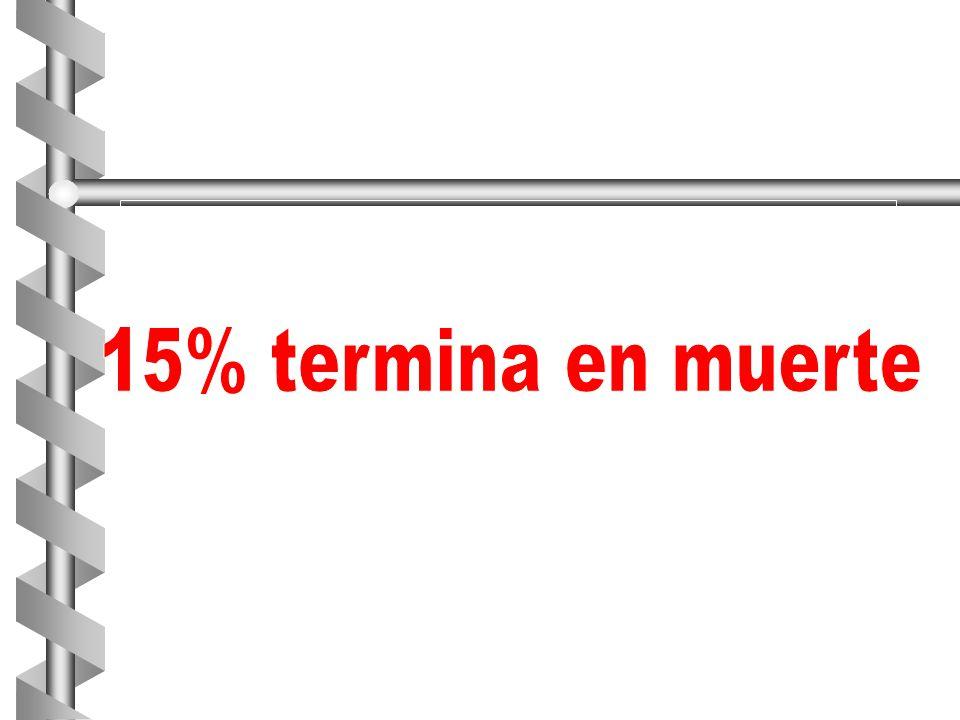 15% termina en muerte