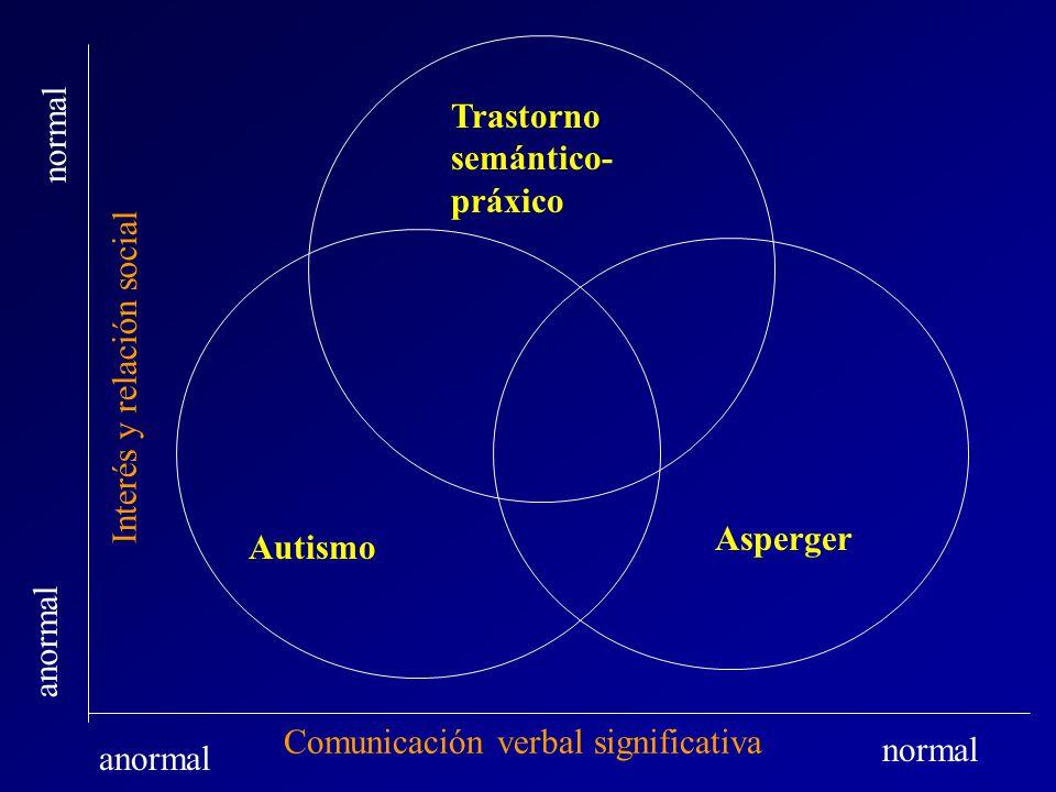 Trastorno semántico-práxico