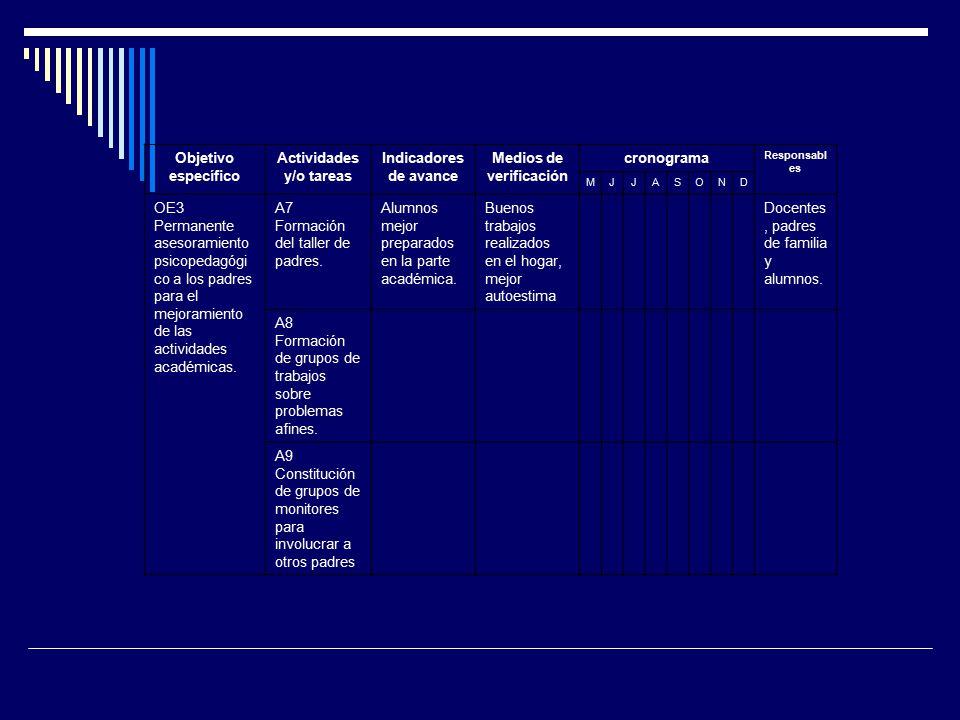 Actividades y/o tareas Medios de verificación