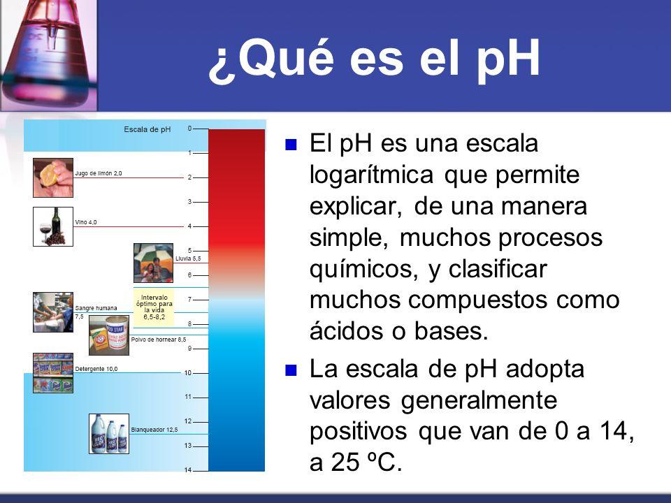 ¿Qué es el pH