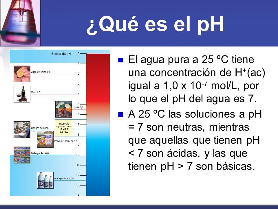 ¿Qué es el pH El agua pura a 25 ºC tiene una concentración de H+(ac) igual a 1,0 x 10-7 mol/L, por lo que el pH del agua es 7.