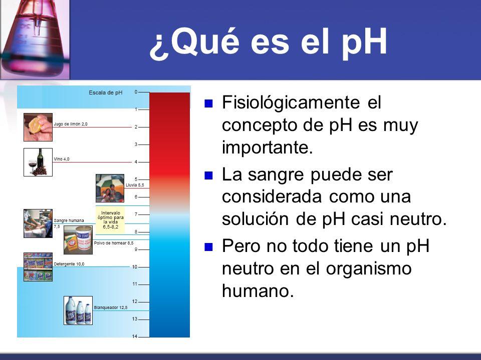 ¿Qué es el pH Fisiológicamente el concepto de pH es muy importante.