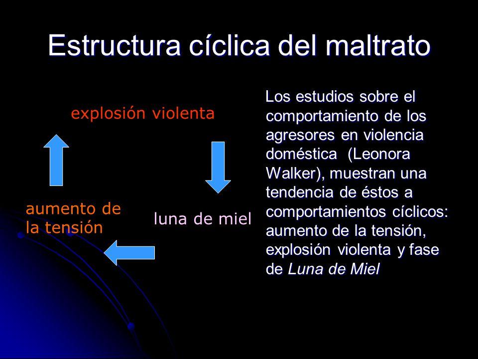 Estructura cíclica del maltrato