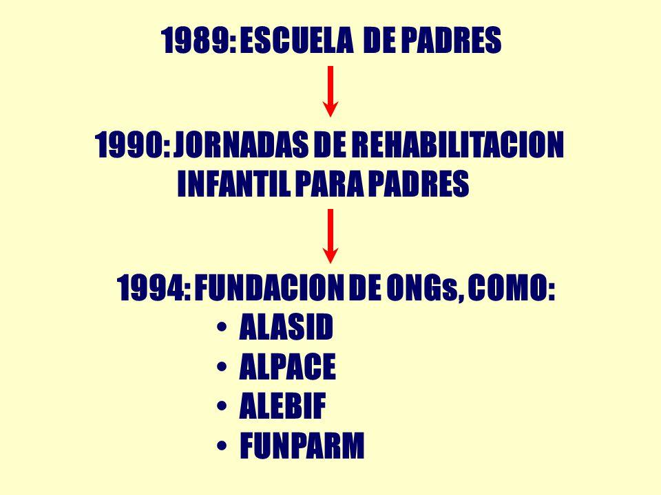 1989: ESCUELA DE PADRES 1990: JORNADAS DE REHABILITACION. INFANTIL PARA PADRES. 1994: FUNDACION DE ONGs, COMO: