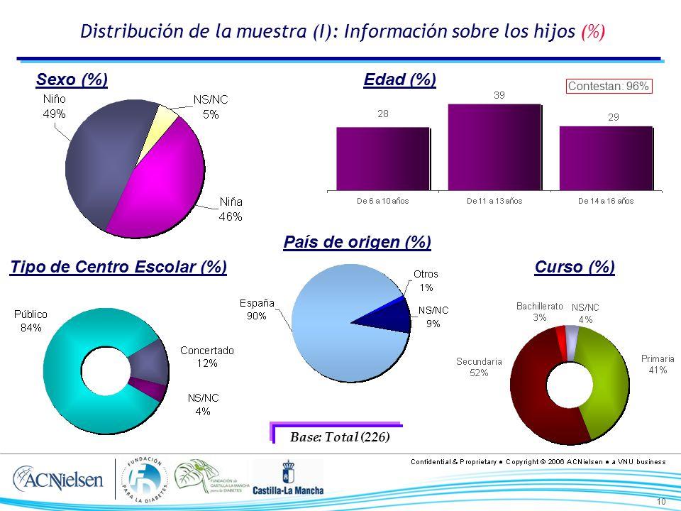 Distribución de la muestra (I): Información sobre los hijos (%)