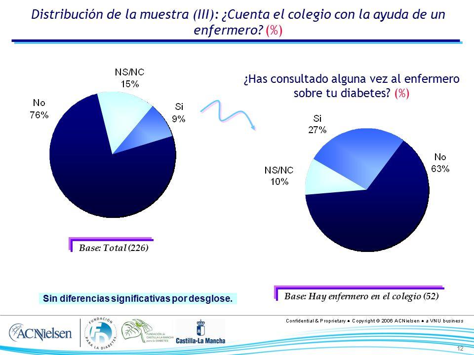 Distribución de la muestra (III): ¿Cuenta el colegio con la ayuda de un enfermero (%)