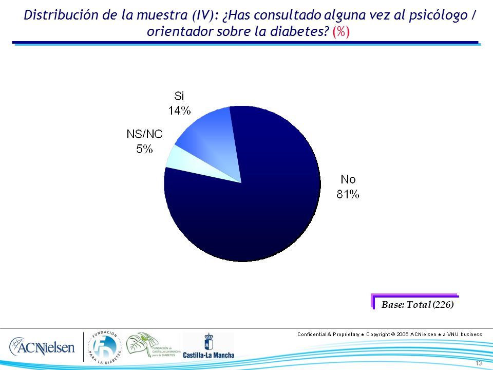 Distribución de la muestra (IV): ¿Has consultado alguna vez al psicólogo / orientador sobre la diabetes (%)