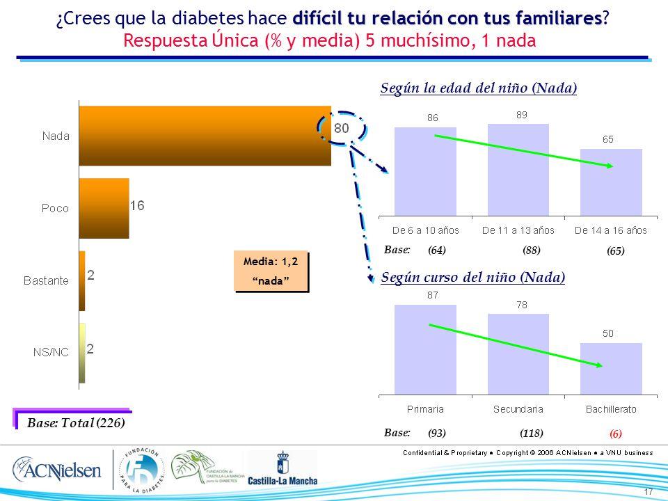 ¿Crees que la diabetes hace difícil tu relación con tus familiares