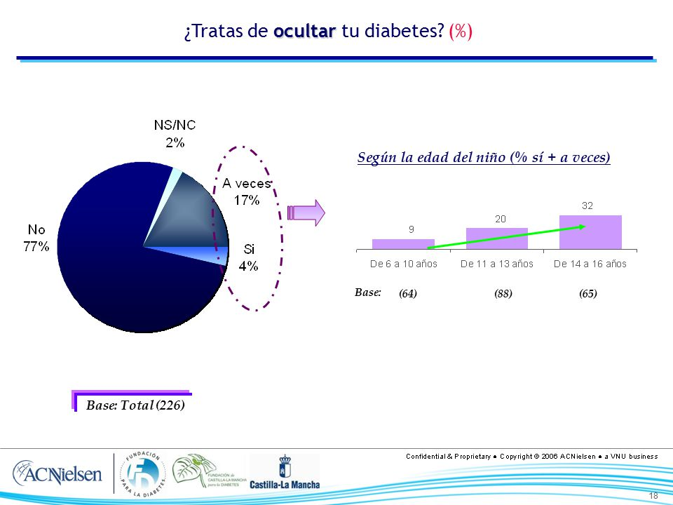 ¿Tratas de ocultar tu diabetes (%)