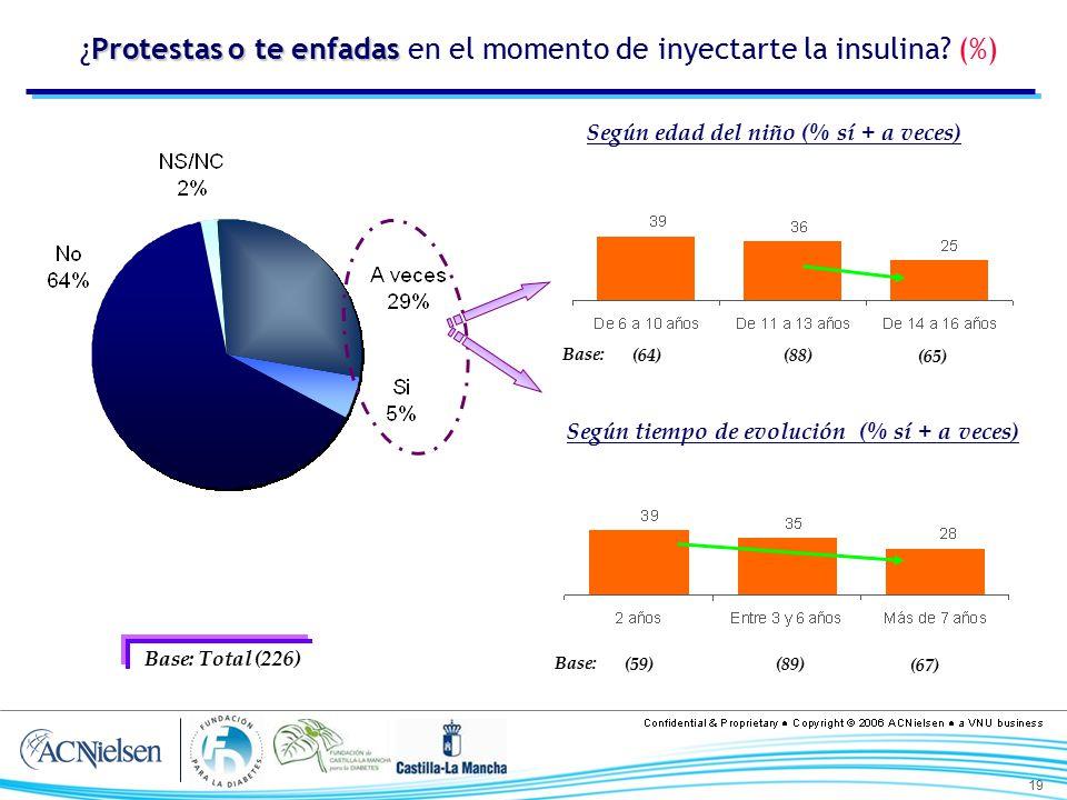 ¿Protestas o te enfadas en el momento de inyectarte la insulina (%)