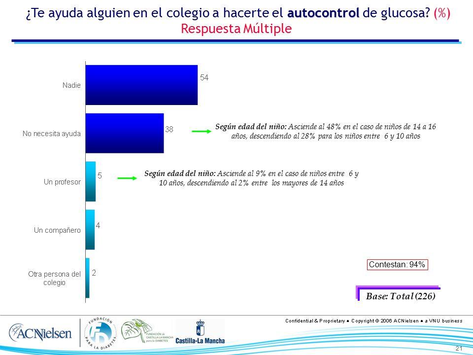 ¿Te ayuda alguien en el colegio a hacerte el autocontrol de glucosa