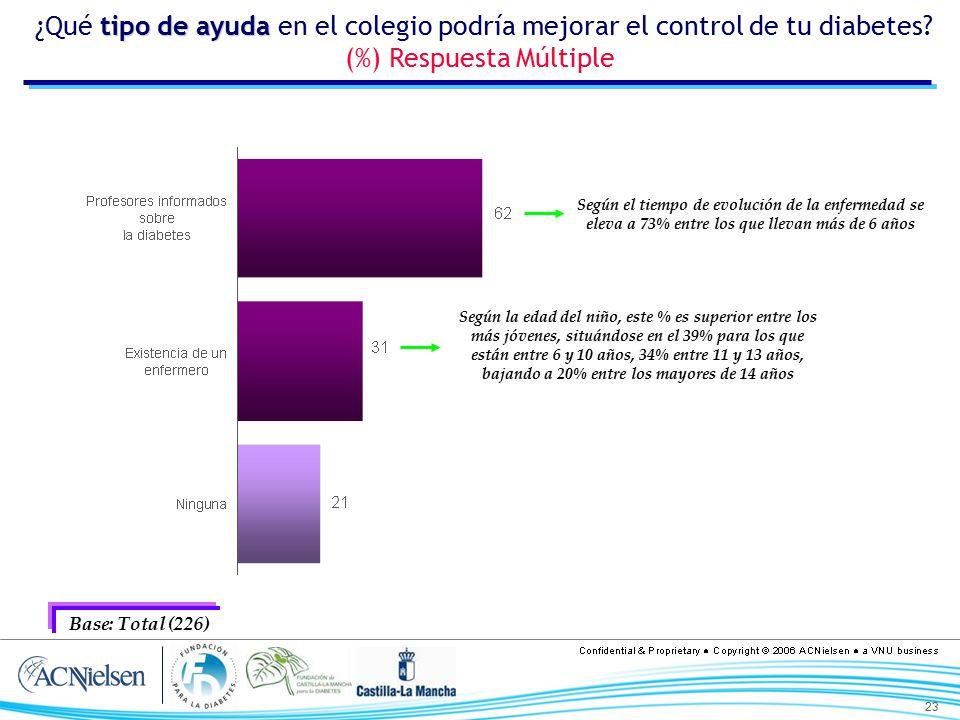 ¿Qué tipo de ayuda en el colegio podría mejorar el control de tu diabetes (%) Respuesta Múltiple