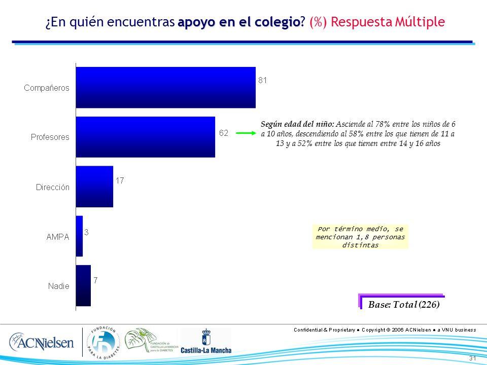 ¿En quién encuentras apoyo en el colegio (%) Respuesta Múltiple