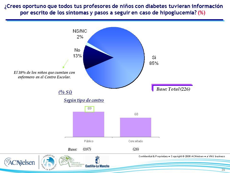 El 38% de los niños que cuentan con enfermero en el Centro Escolar.