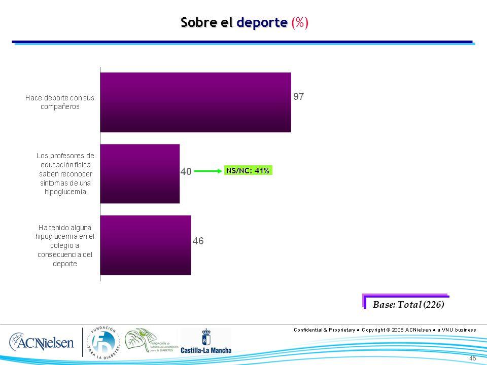 Sobre el deporte (%) NS/NC: 41% Base: Total (226)