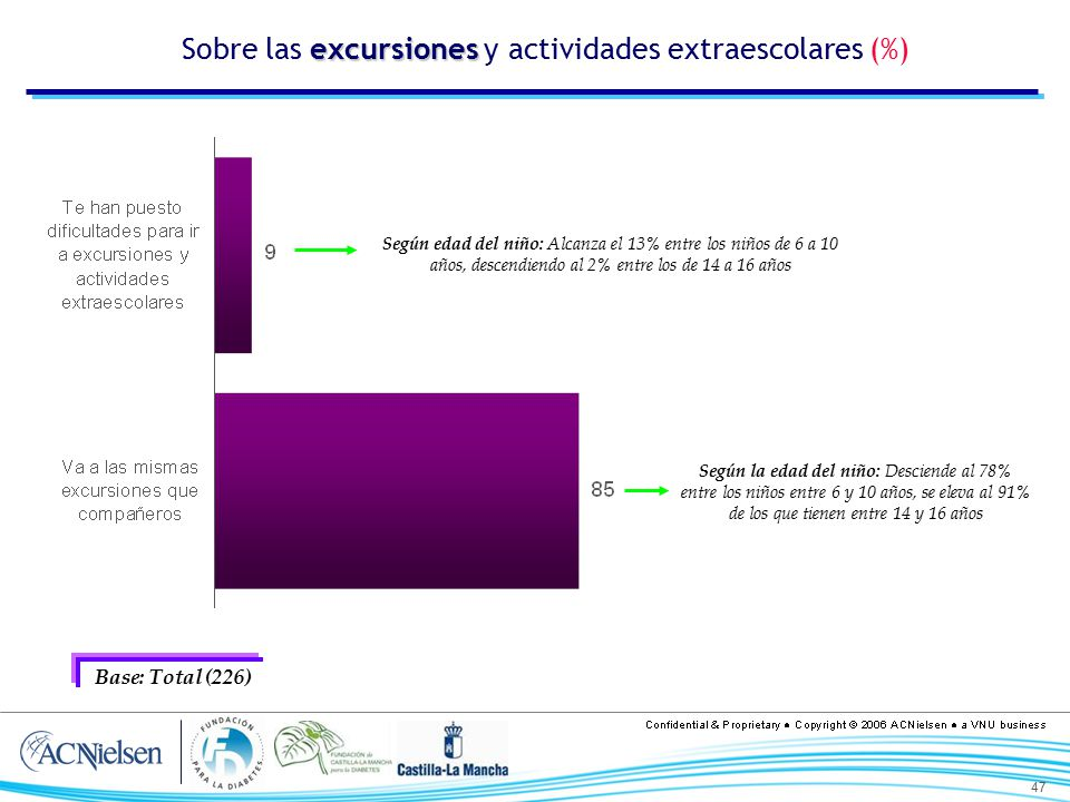 Sobre las excursiones y actividades extraescolares (%)