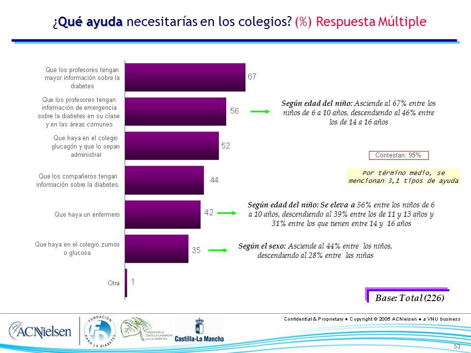 ¿Qué ayuda necesitarías en los colegios (%) Respuesta Múltiple