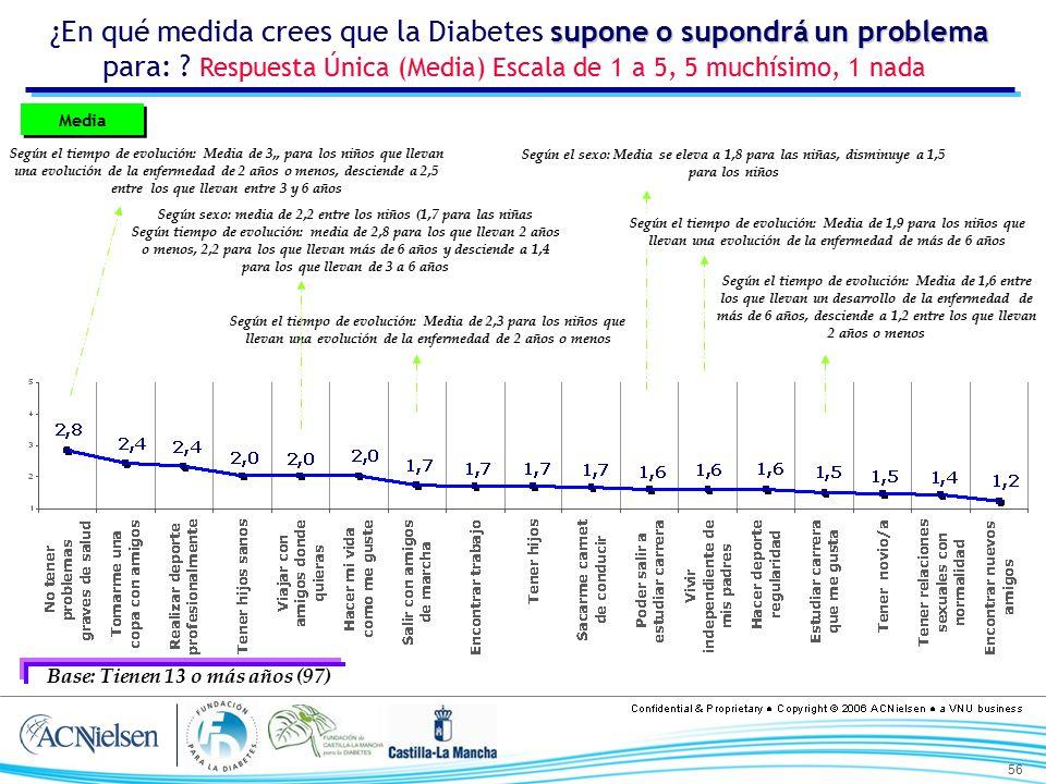 ¿En qué medida crees que la Diabetes supone o supondrá un problema para: Respuesta Única (Media) Escala de 1 a 5, 5 muchísimo, 1 nada