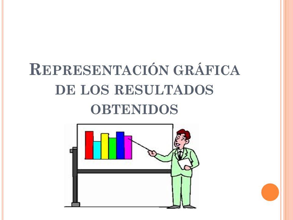 Representación gráfica de los resultados obtenidos