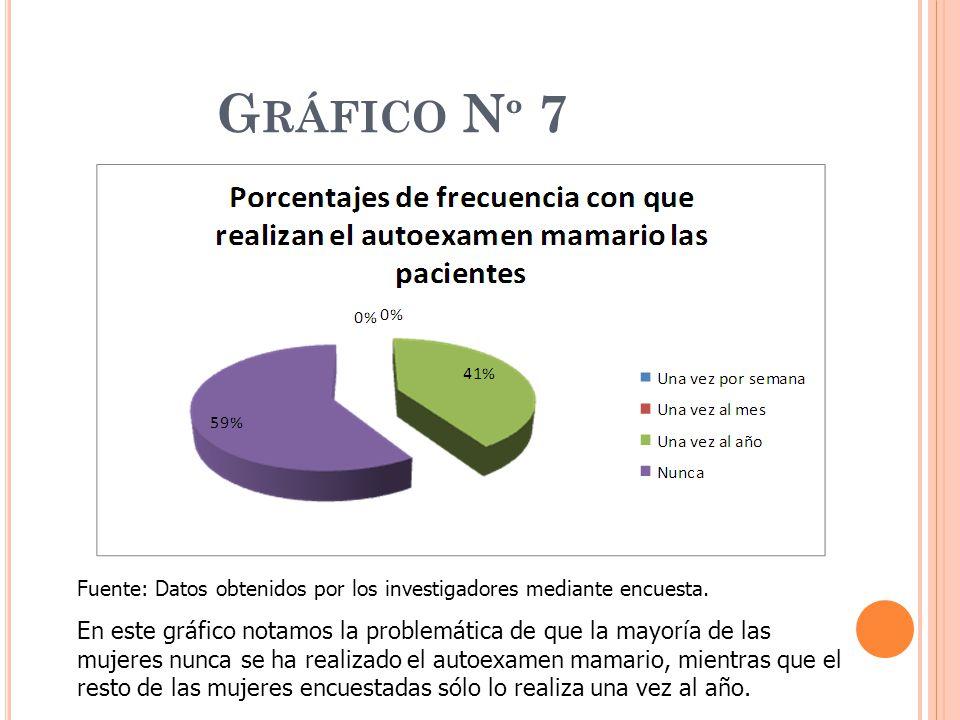 Gráfico Nº 7 Fuente: Datos obtenidos por los investigadores mediante encuesta.