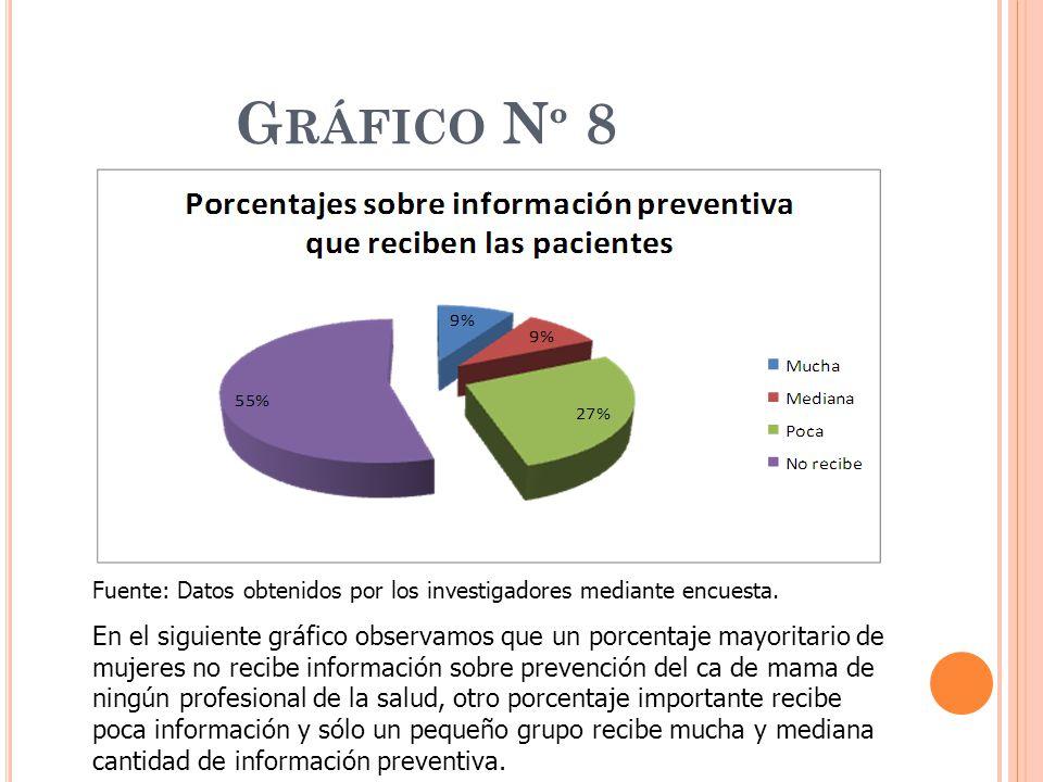 Gráfico Nº 8 Fuente: Datos obtenidos por los investigadores mediante encuesta.