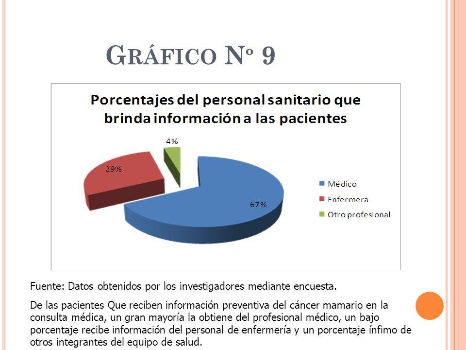 Gráfico Nº 9 Fuente: Datos obtenidos por los investigadores mediante encuesta.