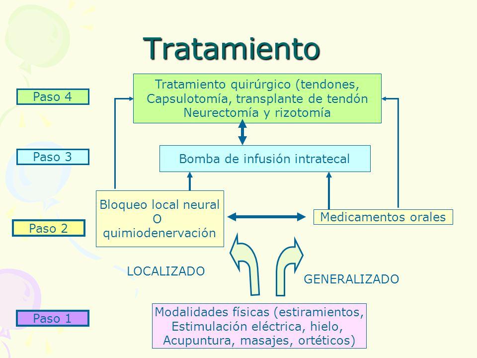 Tratamiento Tratamiento quirúrgico (tendones,