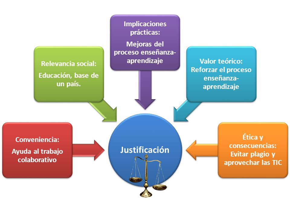 Justificación Implicaciones prácticas: