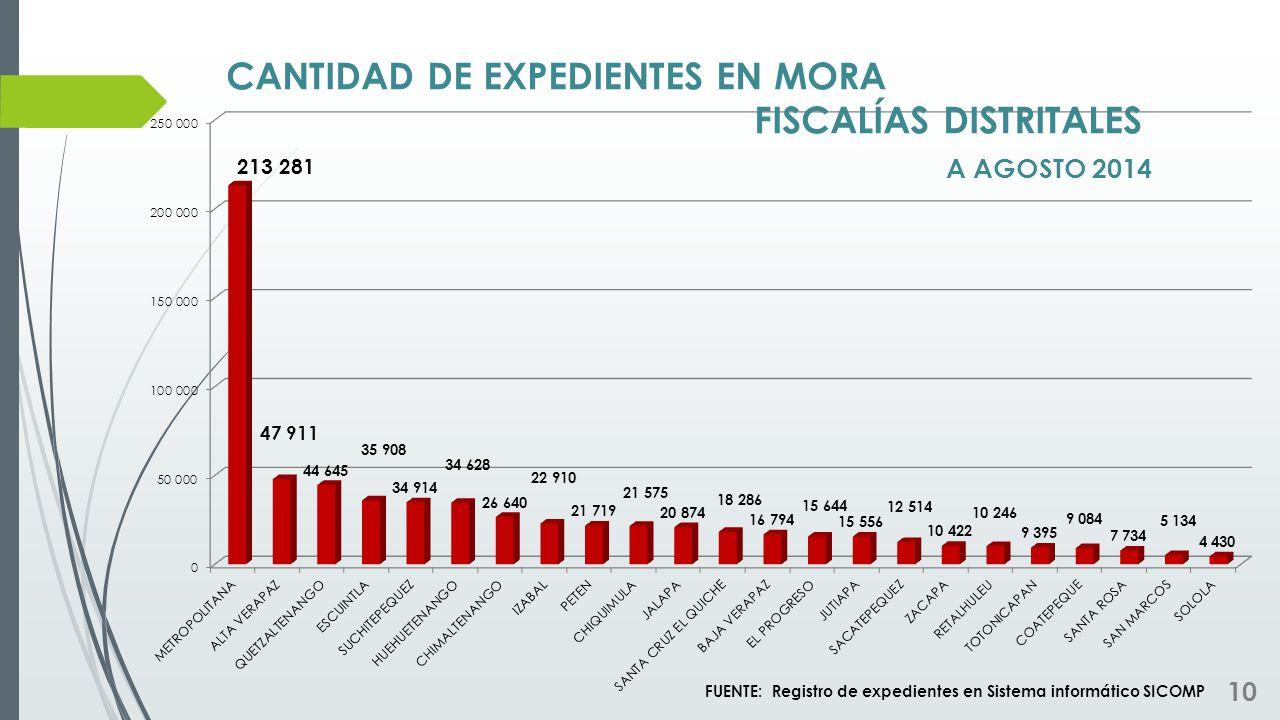 CANTIDAD DE EXPEDIENTES EN MORA FISCALÍAS DISTRITALES A AGOSTO 2014
