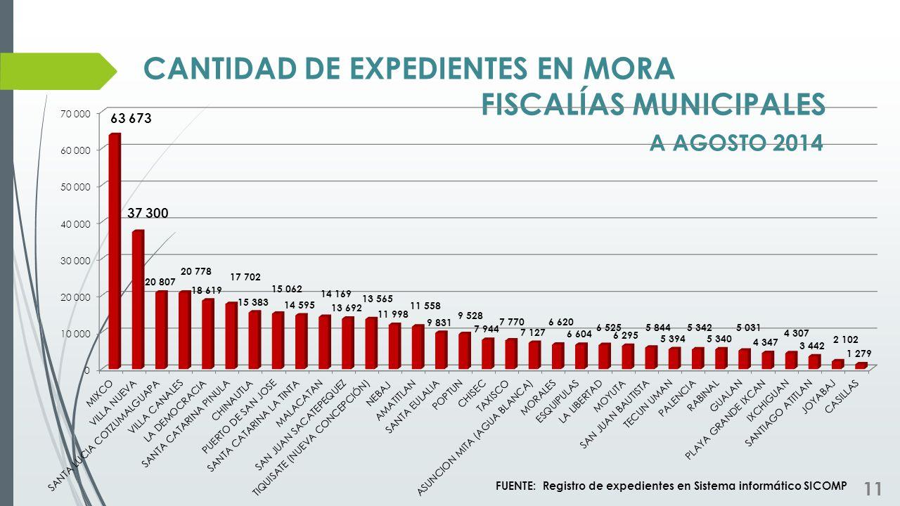 CANTIDAD DE EXPEDIENTES EN MORA FISCALÍAS MUNICIPALES A AGOSTO 2014