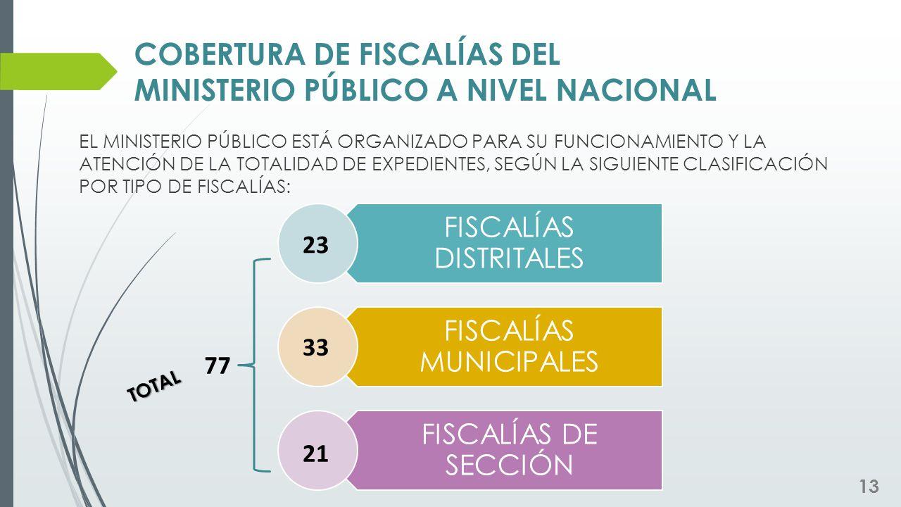COBERTURA DE FISCALÍAS DEL MINISTERIO PÚBLICO A NIVEL NACIONAL